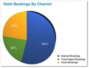 global seo solutions Hotel Bookings By Channel - brightedge