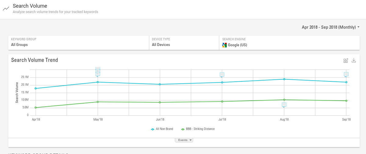 example of keyword search volume tracking for ecommerce holiday marketing