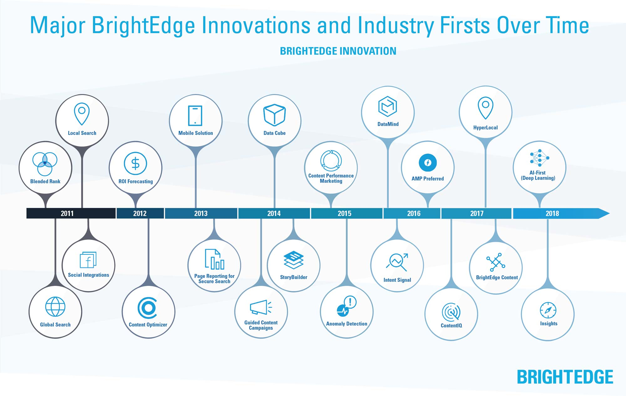 brightedge ai first company infographic