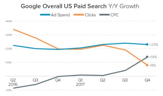 Increase in paid search shows importance of integration - brightedge