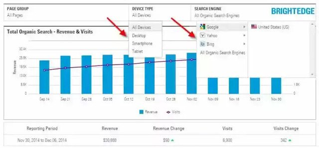 Overall SEO Performance for automated reporting - brightedge