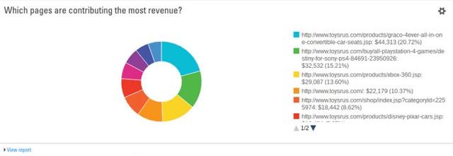 Backlink Checker and revenue - brightedge