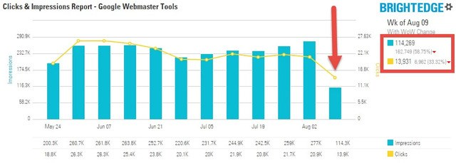 Google Webmaster Tools and BrightEdge customer advocacy