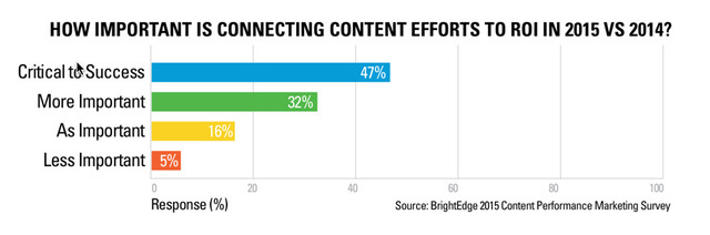 Connecting Content to ROI - brightedge