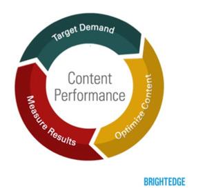 Content Performance Marketing - brightedge
