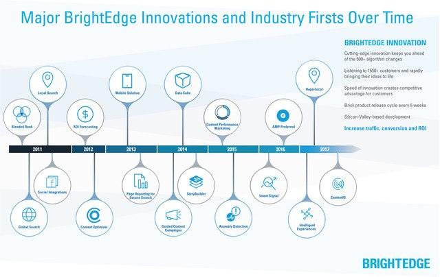 brightedge innovation graphic