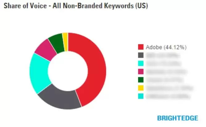Share of Voice Non-Branded Keywords - brightedge competitive research