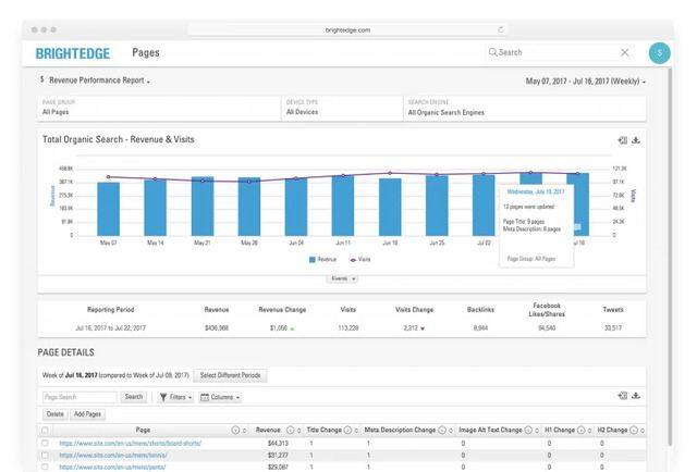 BrighteEdge automated page events in page reporting for content changes