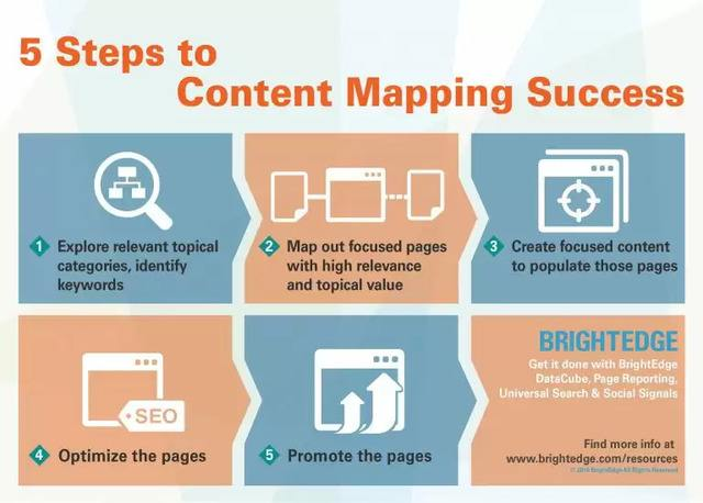 5 Steps to Content Mapping Success - brightedge