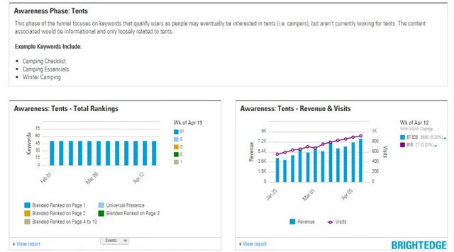 Page Reporting Awareness Phase for content mapping - brightedge