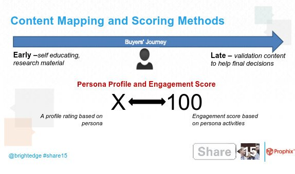 Share15 Content Marketing, Mapping, and Scoring Methods - brightedge