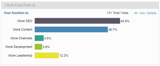brightedge customer journey analysis webinar poll on function