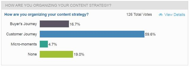brightedge asks how brands are organizing content for customer journey analysis