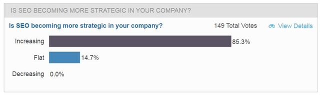 brightedge customer journey analysis webinar poll on seo strategy