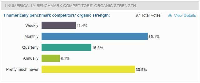 brightedge customer journey analysis webinar poll on competitor benchmarking