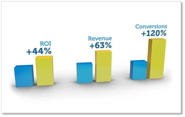 digital marketing leader example - brightedge
