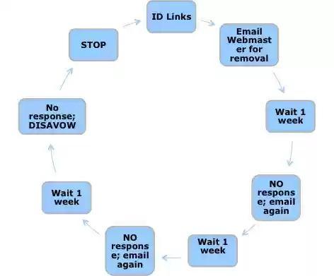 Disavow Links Process Chart - brightedge