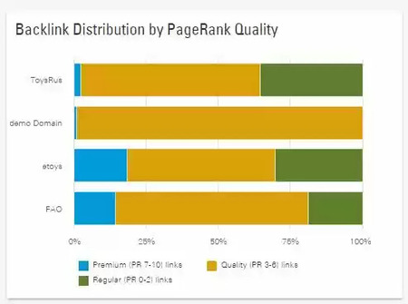 backlinks for domain authority - brightedge