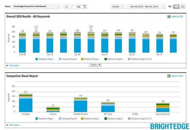 BrightEdge Site Comparison