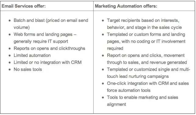 Email Marketing Automation Differences - brightedge