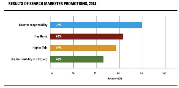 the evolution of seo shows marketers are having more responsibilities added to their roles