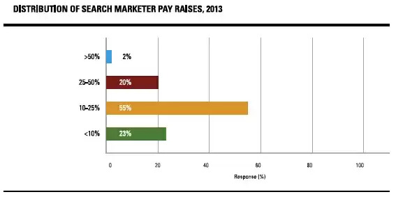 the evolution of seo is bringing pay raises to many marketers - brightedge