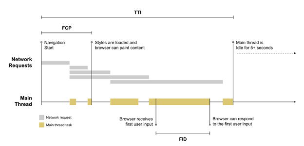 Defining cumulative layout shift - BrightEdge