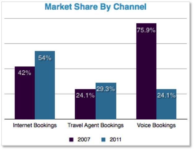 global seo solutions Market Share By Channel - brightedge