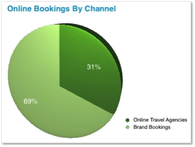 global seo solutions Online Bookings By Channel - brightedge