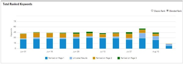 brightedge shows how the google algorithm update in august changed