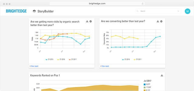 google analytics integration with brightedge empowers digital marketers to create meaningful experiences through their website