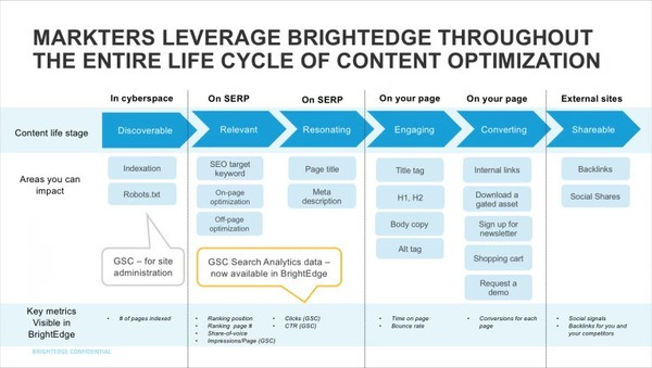 BrightEdge helps marketers throughout the content optimization life cycle and gsc enhancements
