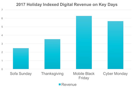 holiday shopping trends including black friday - brightedge
