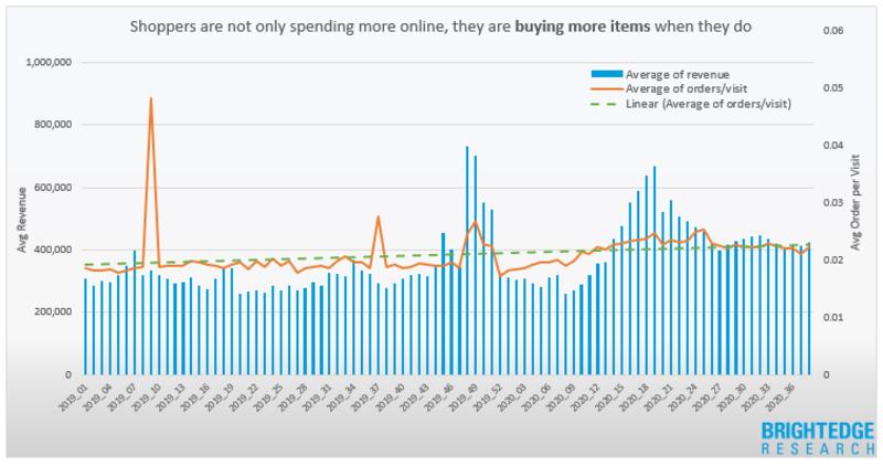 Un guide du marketing de dernière minute pour le shopping des Fêtes - BrightEdge