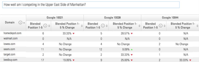 hyperlocal serps example manhattan - brightedge