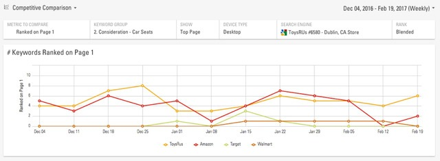 brightedge hyperlocal serp rank trends