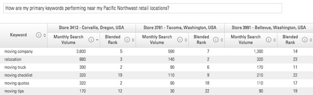 brightedge hyperlocal keyword report for pacific northwest