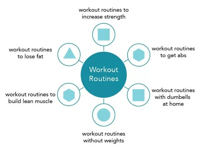 "keyword clustering: Sample Topic Cluster for ""Workout Routines"" - brightedge"