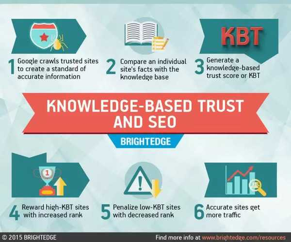 knowledge-based trust - brightedge