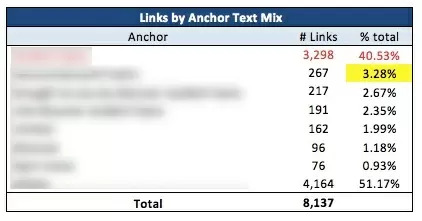 increase seo efforts with a link audit - brightedge