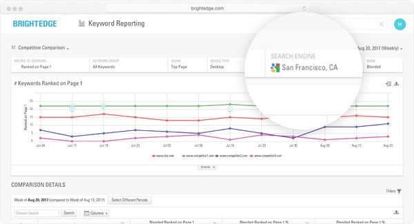 hyperlocal competitive comparison on san francisco local search - brightedge