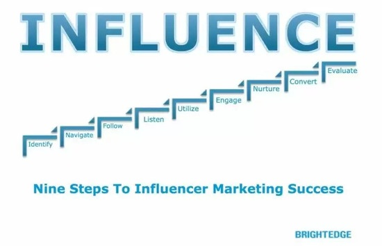 Marketing Influence Success graphic with brightedge