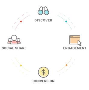 four step framework to measure content success - brightedge