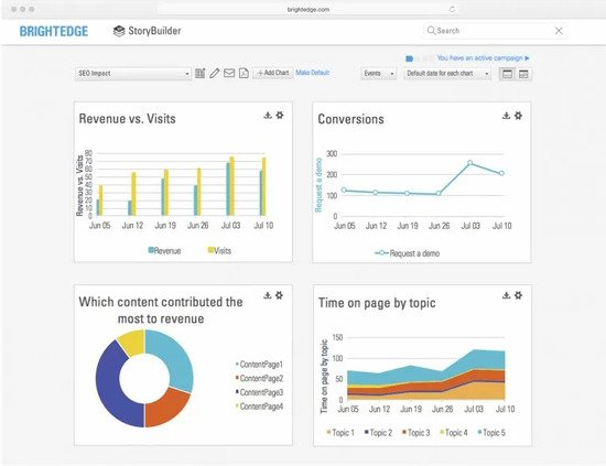 use brightedge storybuilder to measure content succes