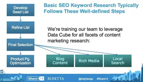 keyword research understanding with brightedge