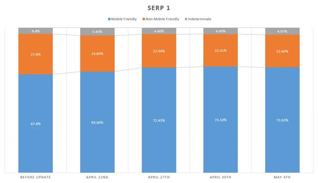 Mobile Algorithm Change in brightedge reports - SERP 1