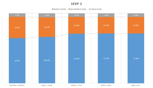 see the Mobile Algorithm Change in brightedge reports - SERP 2