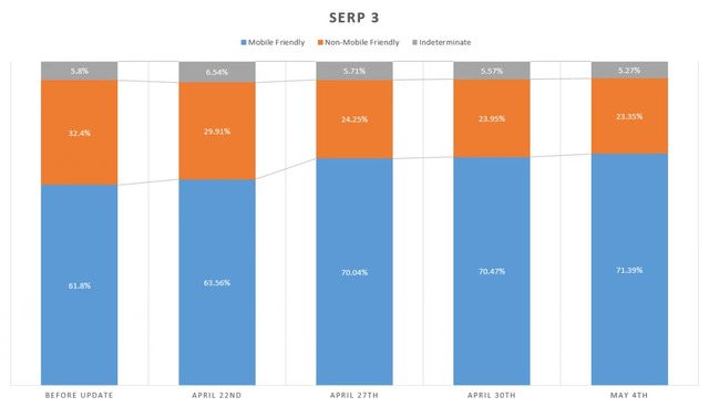 See the Mobile Algorithm Change in brightedge reports - SERP 3