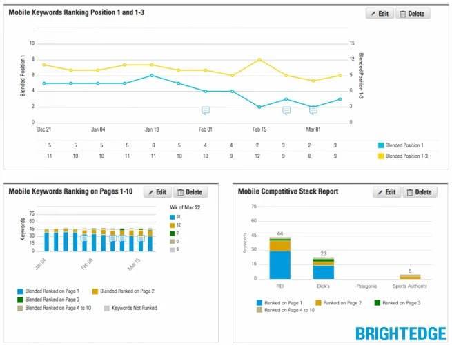 BrightEdge Mobile friendly Reports