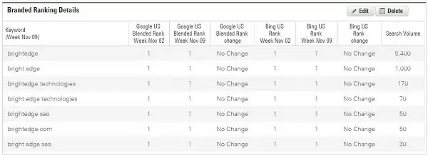 here is how to monitor keywords in brightedge